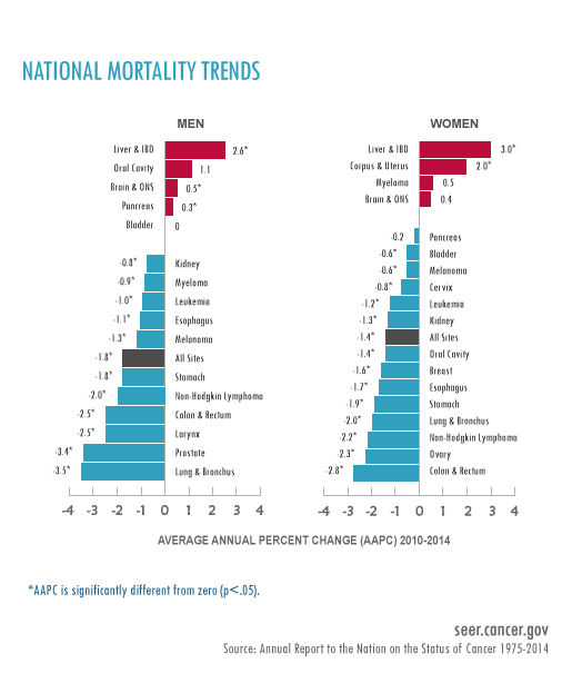 National Cancer Institute Mortality Trends, 1975-2014