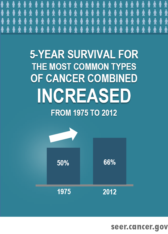 Five-year survival for the most common types of cancer combined increased from 50 percent to 66 percent between 1975 and 2012.