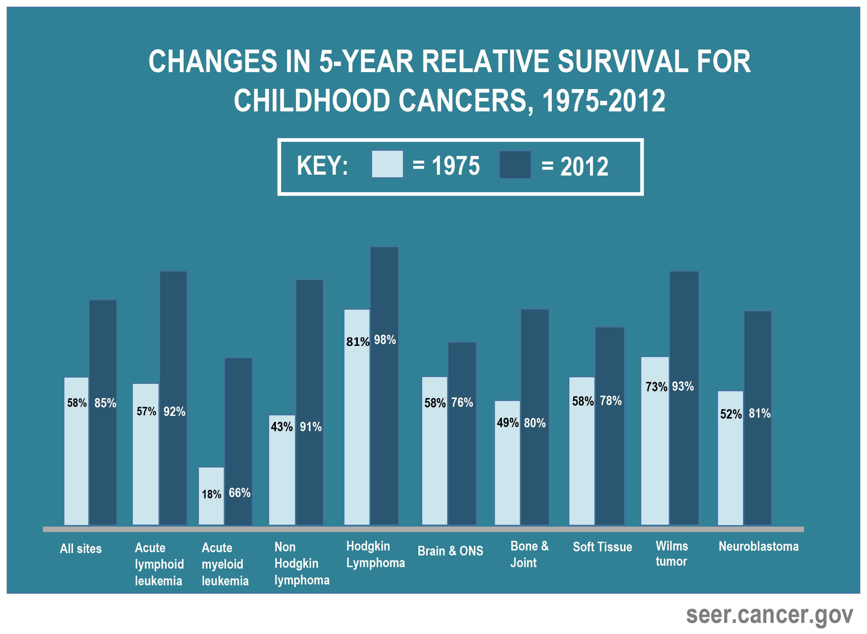 Change in 5-year relative survival for childhood cancers 1975 to 2012