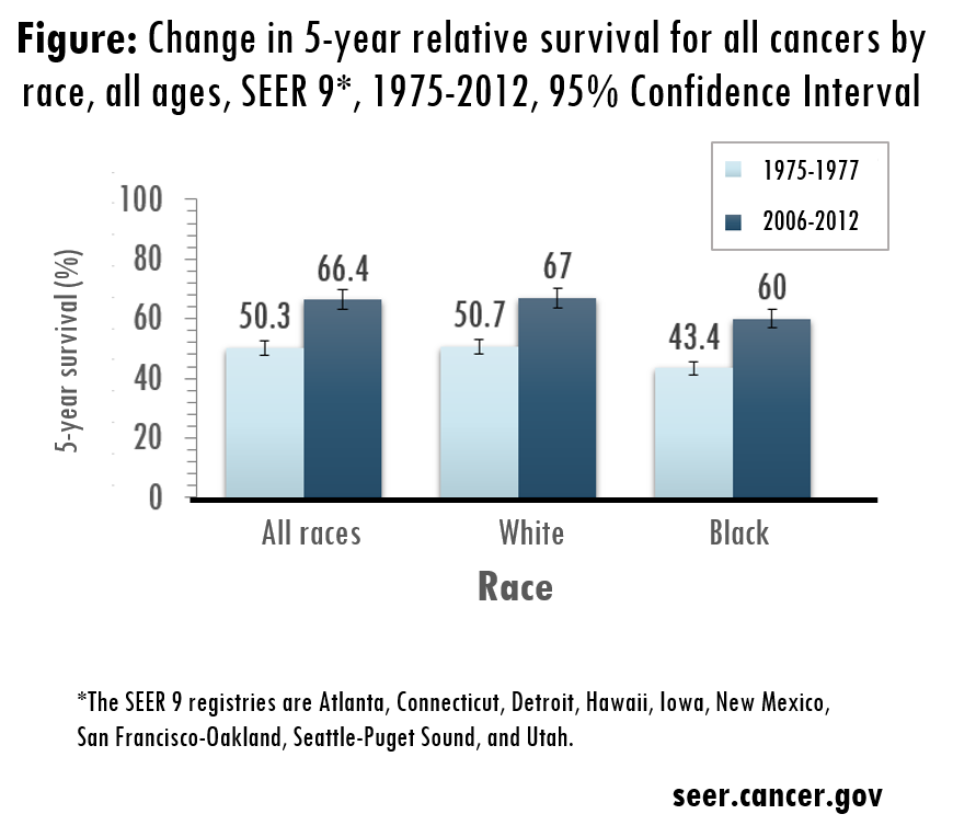 Change in 5-year relative survival for all cancer by race, all ages, SEER 9 1975 to 2012