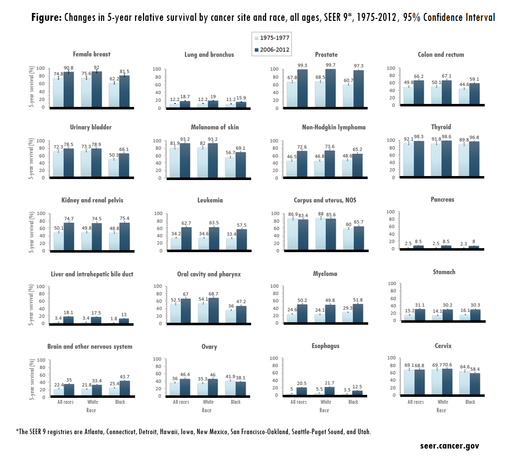 Change in 5-year relative survival by cancer site and race, all ages, SEER 9, 1975 to 2012
