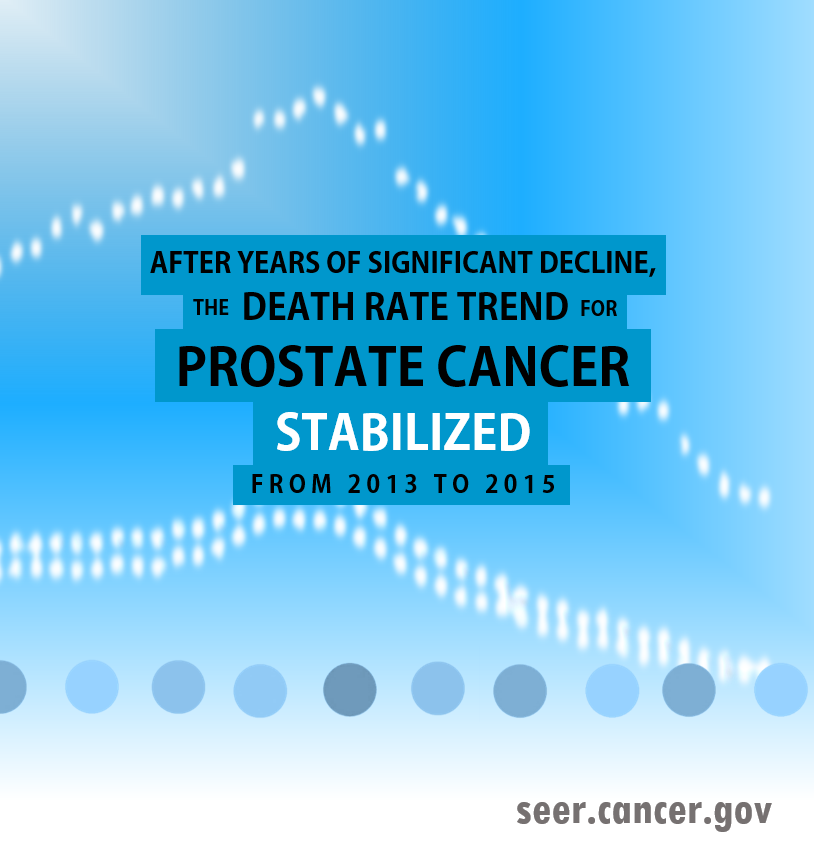 after years of decline, the death rate trend for prostate cancer stabilized from 2013-2015