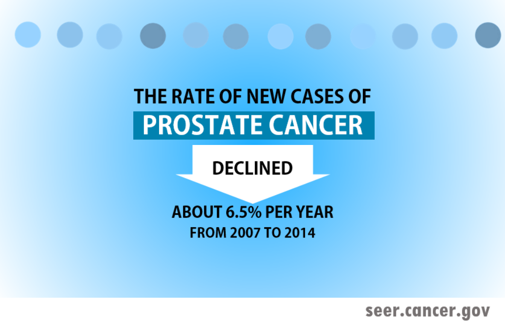 for all age groups the rate of new cases of prostate cancer declined