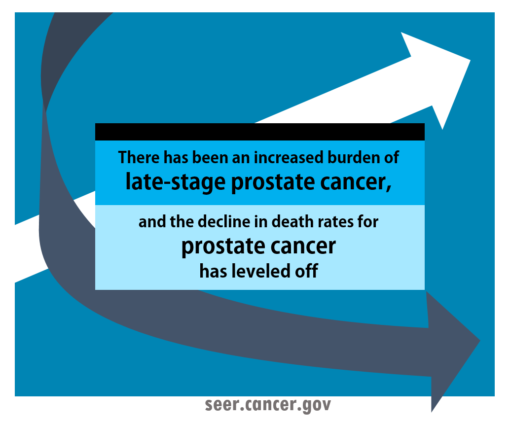 after a decline in psa test usage, there's an increased burden of late-stage prostate cancer and the decline in death rates has leveled off
