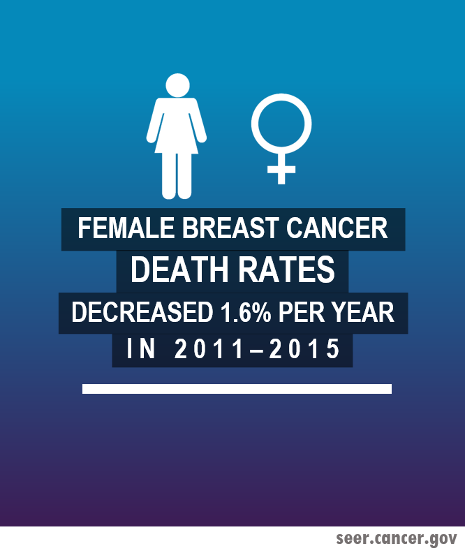 infographic on breast cancer death rates