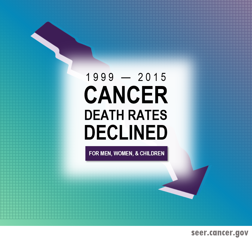 Cancer death rates declined for men, women, and children