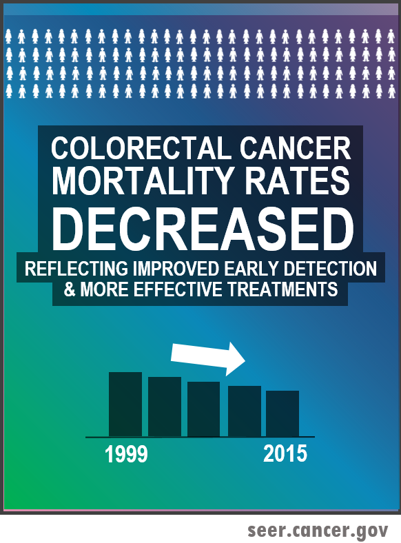 colorectal cancer mortality rates decreased due to early detectiona dn more effective treatments