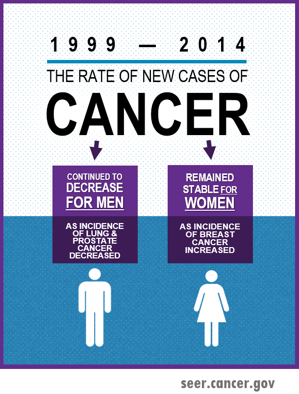 The rate of new cases of cancer