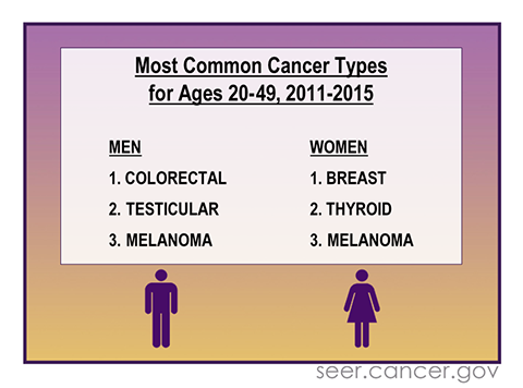 Three most common cancers among women and men aged 20-49 years.
