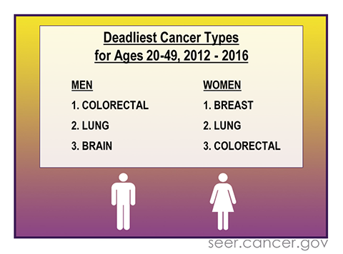 Three most common causes of cancer death among men and women age 20-49