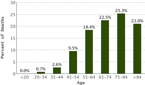Colon cancer demographics graph chart seer