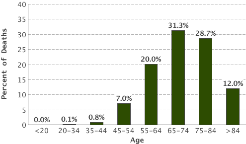 Small cell lung cancer survial rates